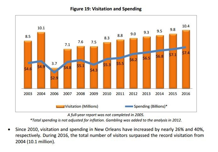 Visitation And Spending Graph [Updated:2017-03-22 17:26:22]